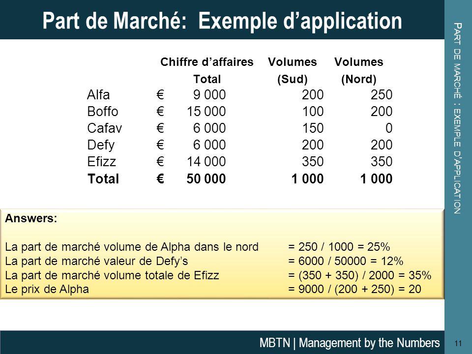 P ART DE MARCHÉ : EXEMPLE D ' APPLICATION 11 Part de Marché: Exemple d'application MBTN | Management by the Numbers Chiffre d'affairesVolumes Total(Su