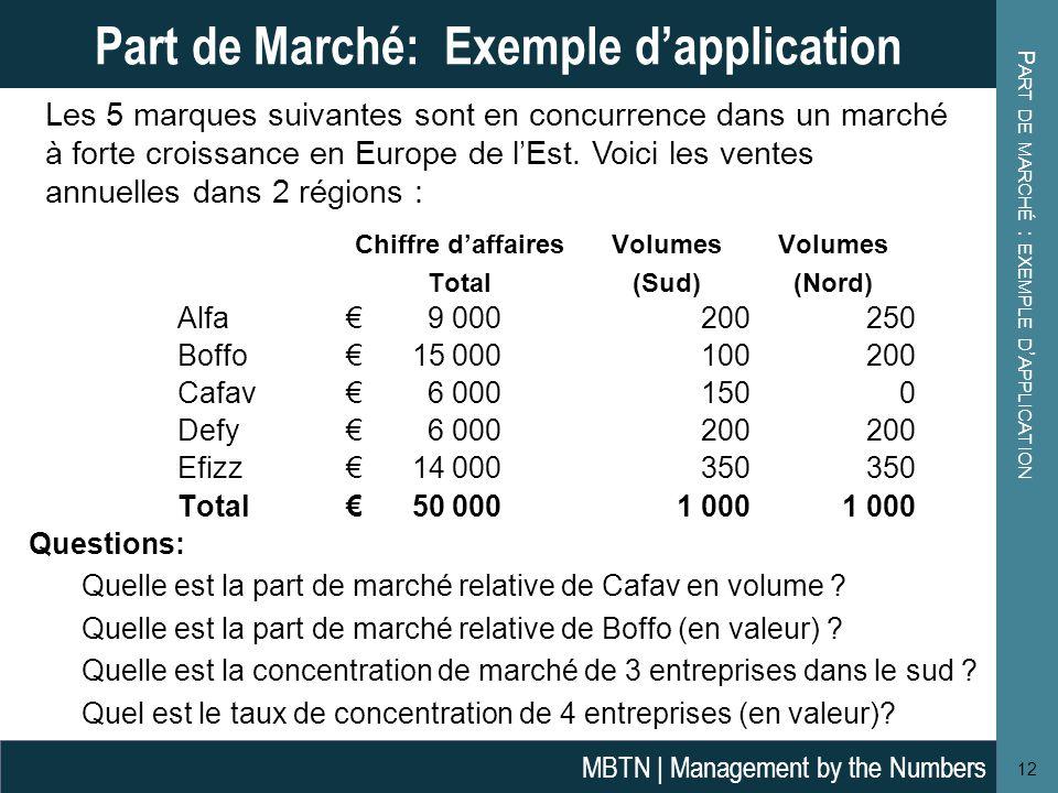 P ART DE MARCHÉ : EXEMPLE D ' APPLICATION 12 Part de Marché: Exemple d'application MBTN | Management by the Numbers Questions: Quelle est la part de m