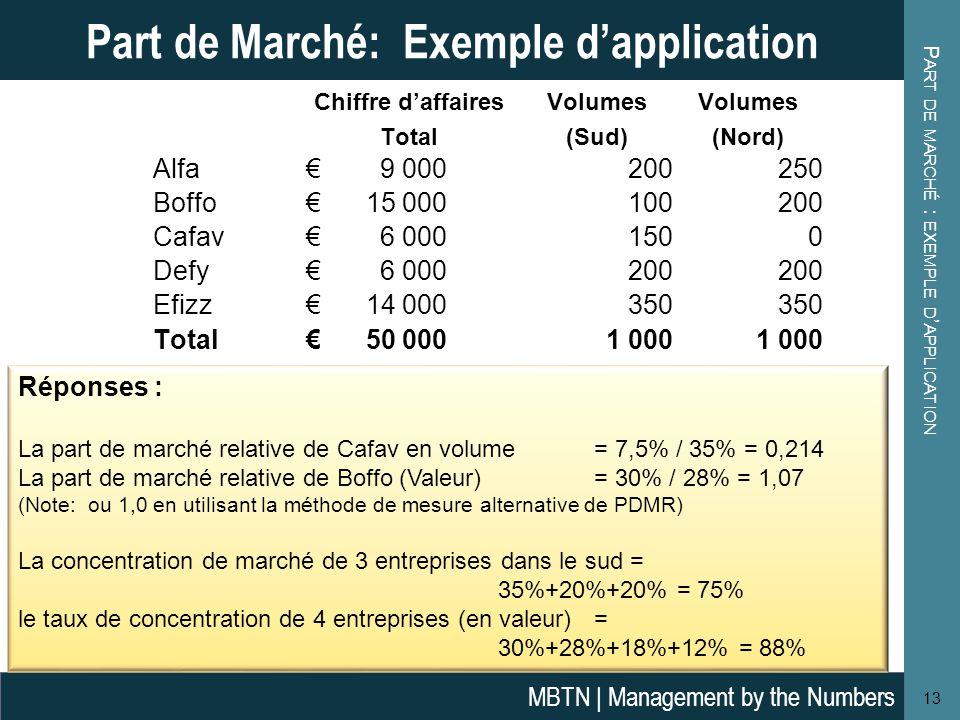 P ART DE MARCHÉ : EXEMPLE D ' APPLICATION 13 Part de Marché: Exemple d'application MBTN | Management by the Numbers Réponses : La part de marché relat