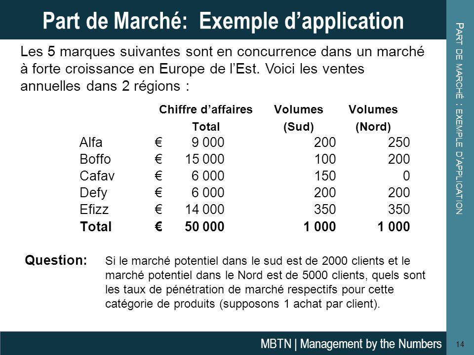 P ART DE MARCHÉ : EXEMPLE D ' APPLICATION 14 Part de Marché: Exemple d'application MBTN | Management by the Numbers Question: Si le marché potentiel d