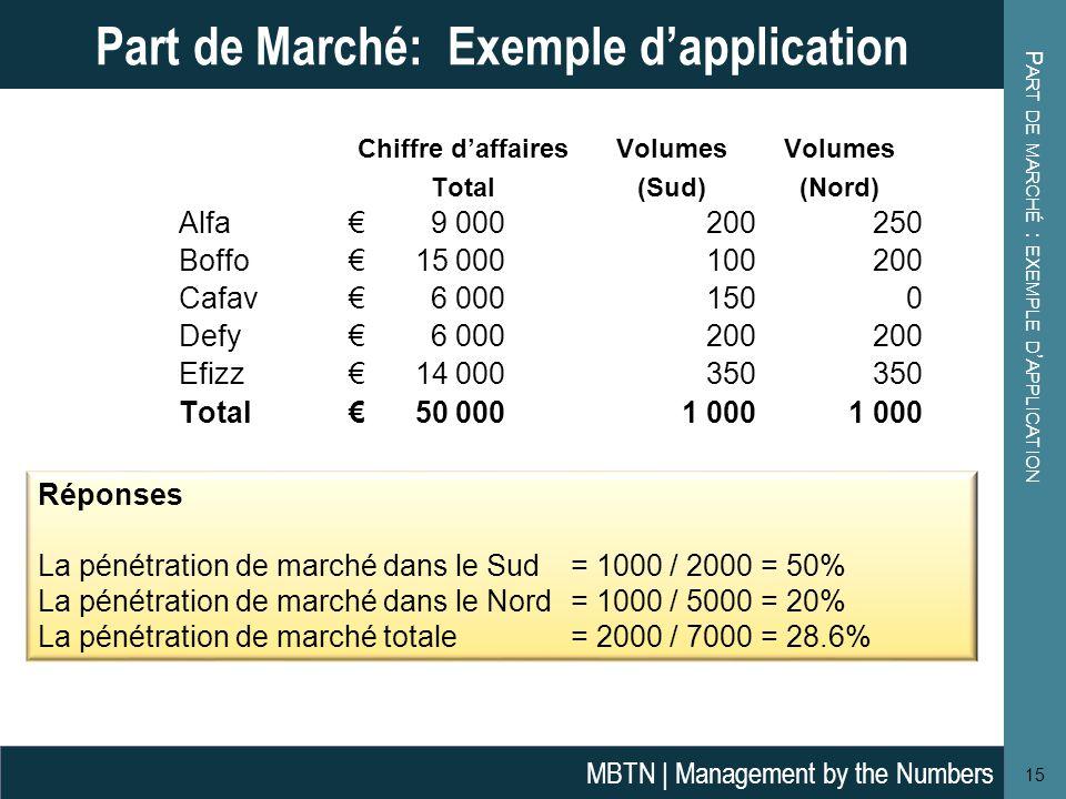 P ART DE MARCHÉ : EXEMPLE D ' APPLICATION 15 Part de Marché: Exemple d'application MBTN | Management by the Numbers Réponses La pénétration de marché