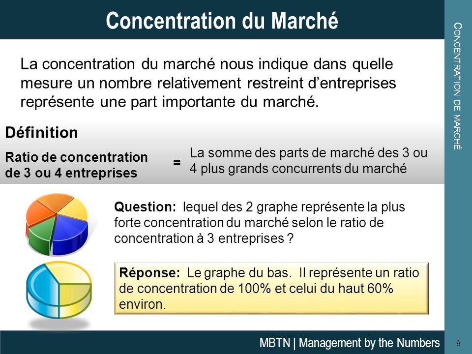 P ART DE MARCHÉ : EXEMPLE D ' APPLICATION 10 Part de Marché: Exemple d'application MBTN | Management by the Numbers Les 5 marques suivantes sont en concurrence dans un marché à forte croissance en Europe de l'Est.