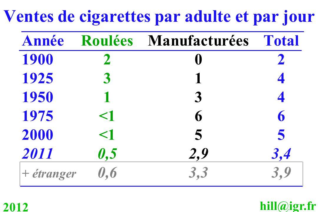 hill@igr.fr 2012 Ventes de cigarettes par adulte et par jour AnnéeRouléesManufacturéesTotal 1900202 1925314 1950134 1975<166 2000<155 20110,52,93,4 +
