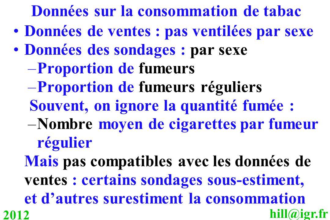 hill@igr.fr 2012 Données sur la consommation de tabac Données de ventes : pas ventilées par sexe Données des sondages : par sexe –Proportion de fumeurs –Proportion de fumeurs réguliers Souvent, on ignore la quantité fumée : –Nombre moyen de cigarettes par fumeur régulier Mais pas compatibles avec les données de ventes : certains sondages sous-estiment, et d'autres surestiment la consommation