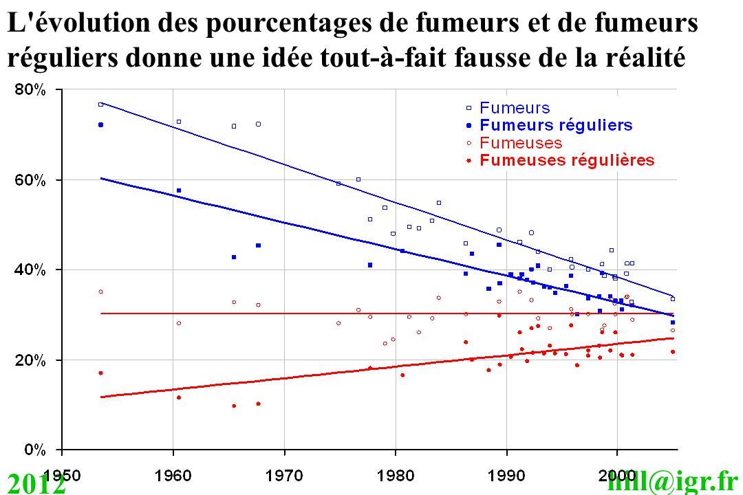 hill@igr.fr 2012 L'évolution des pourcentages de fumeurs et de fumeurs réguliers donne une idée tout-à-fait fausse de la réalité
