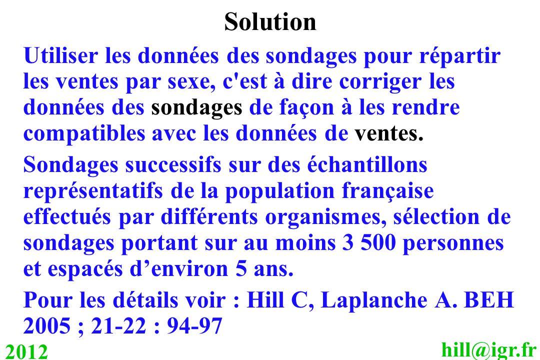 hill@igr.fr 2012 Solution Utiliser les données des sondages pour répartir les ventes par sexe, c est à dire corriger les données des sondages de façon à les rendre compatibles avec les données de ventes.