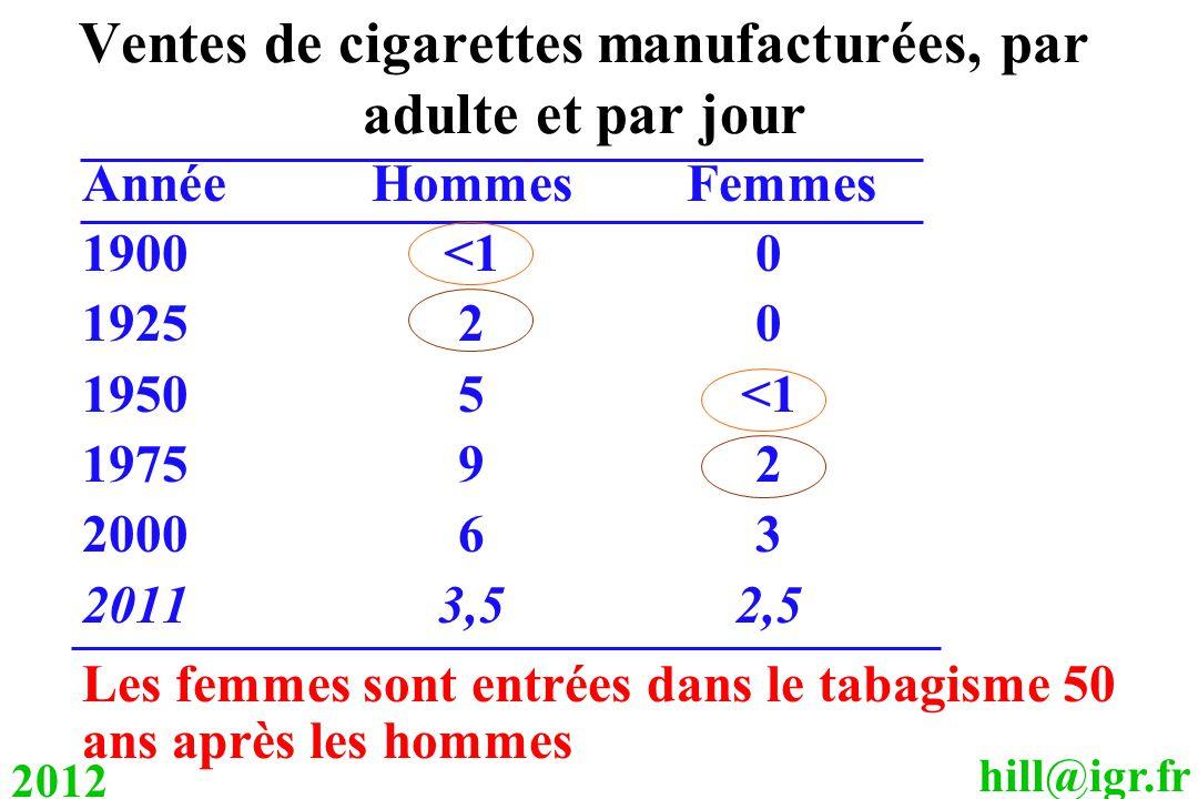 hill@igr.fr 2012 Ventes de cigarettes manufacturées, par adulte et par jour AnnéeHommes Femmes 1900<10 192520 19505<1 197592 200063 20113,52,5 Les femmes sont entrées dans le tabagisme 50 ans après les hommes