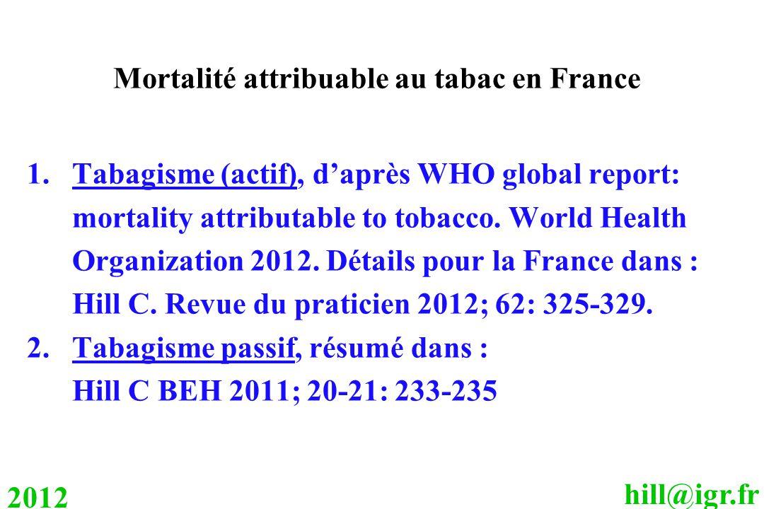 hill@igr.fr 2012 Mortalité attribuable au tabac en France 1.Tabagisme (actif), d'après WHO global report: mortality attributable to tobacco.
