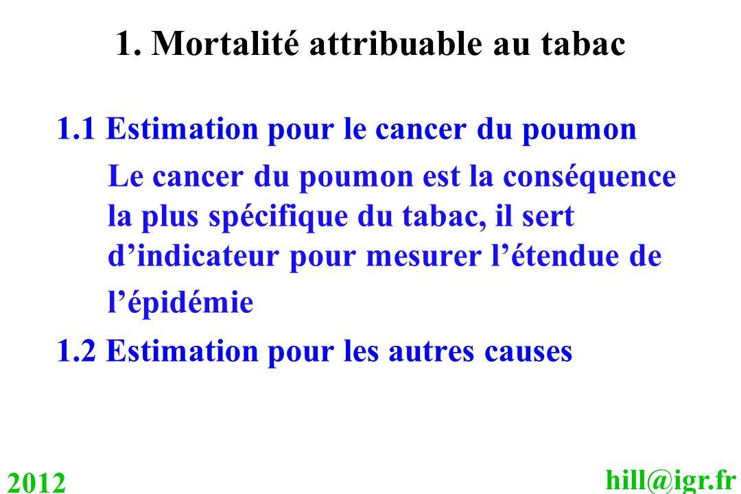 hill@igr.fr 2012 1. Mortalité attribuable au tabac 1.1 Estimation pour le cancer du poumon Le cancer du poumon est la conséquence la plus spécifique d