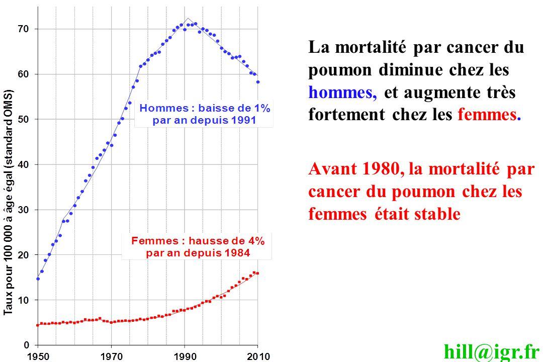 hill@igr.fr La mortalité par cancer du poumon diminue chez les hommes, et augmente très fortement chez les femmes. Avant 1980, la mortalité par cancer