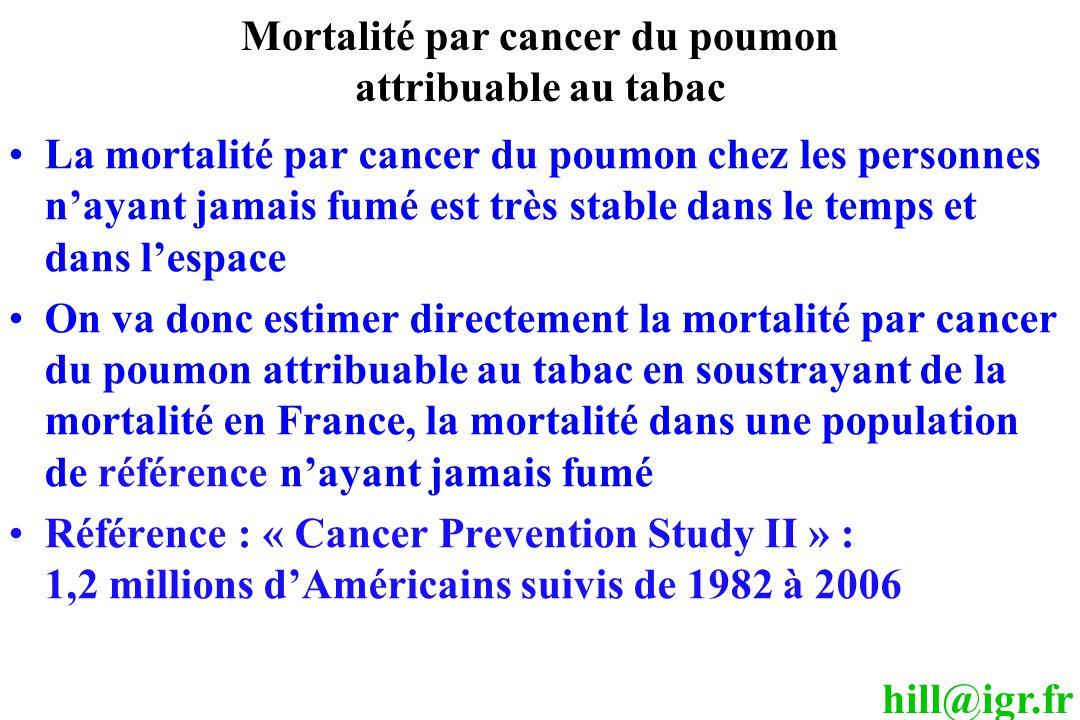 hill@igr.fr Mortalité par cancer du poumon attribuable au tabac La mortalité par cancer du poumon chez les personnes n'ayant jamais fumé est très stable dans le temps et dans l'espace On va donc estimer directement la mortalité par cancer du poumon attribuable au tabac en soustrayant de la mortalité en France, la mortalité dans une population de référence n'ayant jamais fumé Référence : « Cancer Prevention Study II » : 1,2 millions d'Américains suivis de 1982 à 2006
