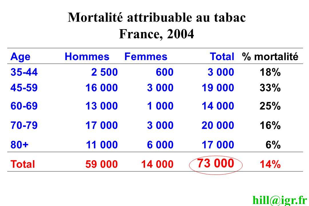 hill@igr.fr Mortalité attribuable au tabac France, 2004 AgeHommesFemmesTotal % mortalité 35-442 5006003 00018% 45-5916 0003 00019 00033% 60-6913 0001 00014 00025% 70-7917 0003 00020 00016% 80+11 0006 00017 000 6% Total59 00014 000 73 000 14%