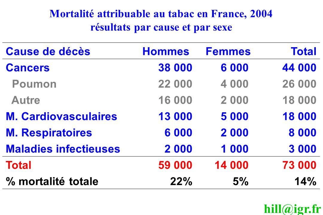 hill@igr.fr Cause de décèsHommesFemmesTotal Cancers38 0006 00044 000 Poumon22 0004 00026 000 Autre16 0002 00018 000 M. Cardiovasculaires13 0005 00018