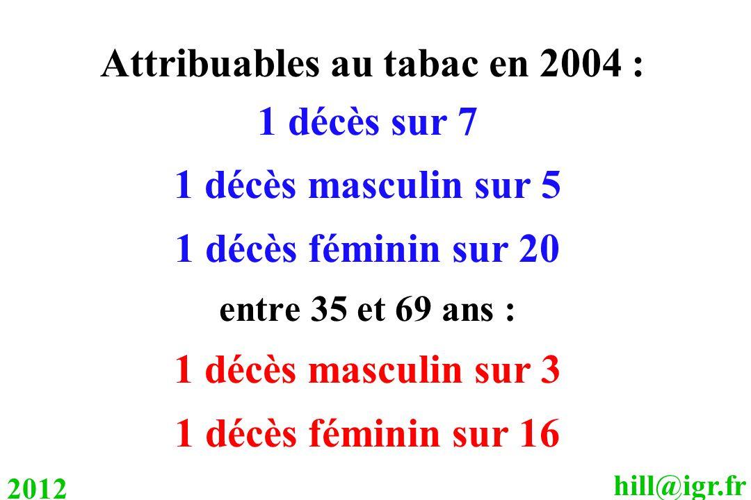 hill@igr.fr 2012 Attribuables au tabac en 2004 : 1 décès sur 7 1 décès masculin sur 5 1 décès féminin sur 20 entre 35 et 69 ans : 1 décès masculin sur 3 1 décès féminin sur 16