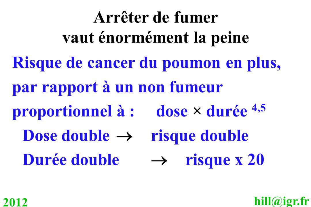 hill@igr.fr 2012 Arrêter de fumer vaut énormément la peine Risque de cancer du poumon en plus, par rapport à un non fumeur proportionnel à : dose × durée 4,5 Dose double  risque double Durée double  risque x 20