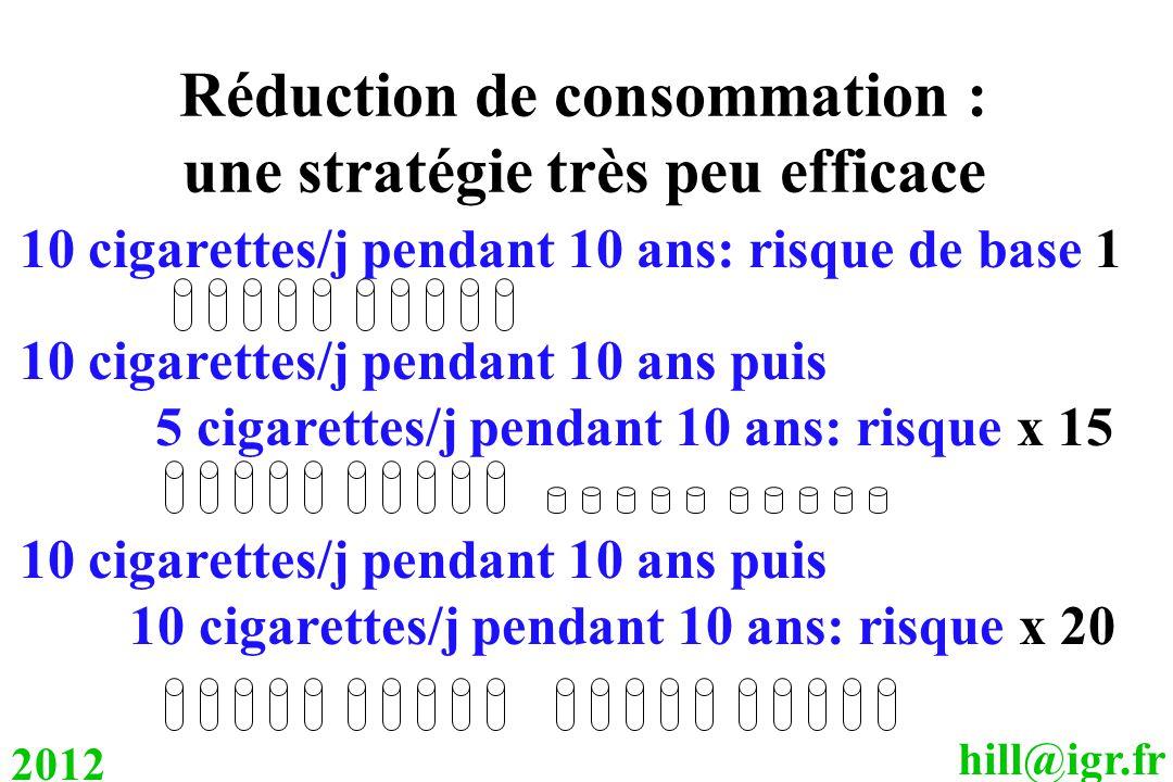 hill@igr.fr 2012 Réduction de consommation : une stratégie très peu efficace 10 cigarettes/j pendant 10 ans: risque de base 1 10 cigarettes/j pendant 10 ans puis 5 cigarettes/j pendant 10 ans: risque x 15 10 cigarettes/j pendant 10 ans puis 10 cigarettes/j pendant 10 ans: risque x 20