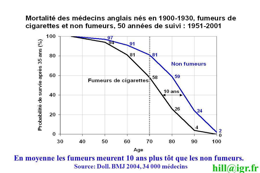 hill@igr.fr En moyenne les fumeurs meurent 10 ans plus tôt que les non fumeurs. Source: Doll. BMJ 2004, 34 000 médecins