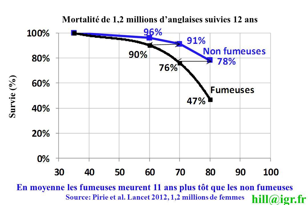 hill@igr.fr En moyenne les fumeuses meurent 11 ans plus tôt que les non fumeuses Source: Pirie et al. Lancet 2012, 1,2 millions de femmes Mortalité de
