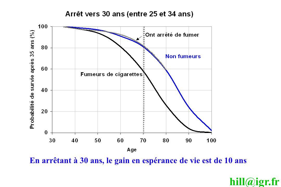hill@igr.fr En arrêtant à 30 ans, le gain en espérance de vie est de 10 ans