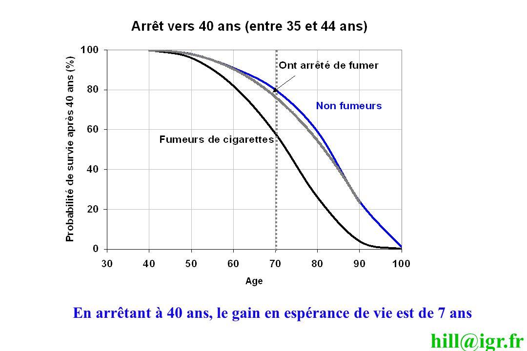hill@igr.fr En arrêtant à 40 ans, le gain en espérance de vie est de 7 ans