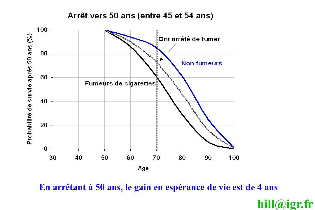 hill@igr.fr En arrêtant à 50 ans, le gain en espérance de vie est de 4 ans