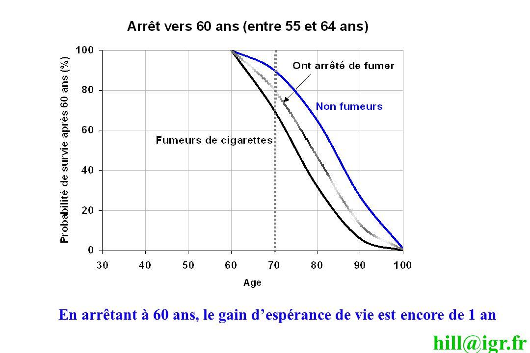 hill@igr.fr En arrêtant à 60 ans, le gain d'espérance de vie est encore de 1 an