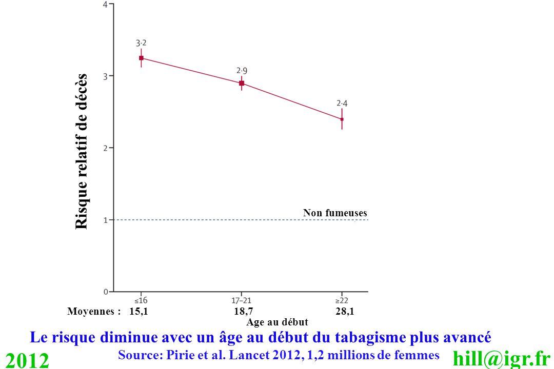 hill@igr.fr 2012 Le risque diminue avec un âge au début du tabagisme plus avancé Source: Pirie et al. Lancet 2012, 1,2 millions de femmes Moyennes : 1