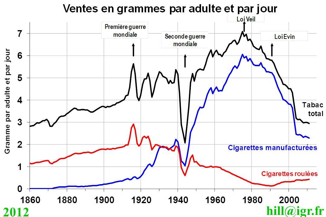 hill@igr.fr 2012