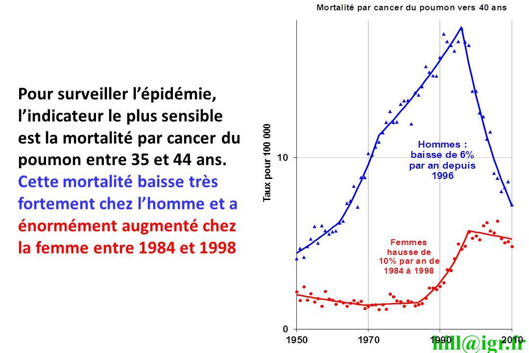 hill@igr.fr Pour surveiller l'épidémie, l'indicateur le plus sensible est la mortalité par cancer du poumon entre 35 et 44 ans. Cette mortalité baisse