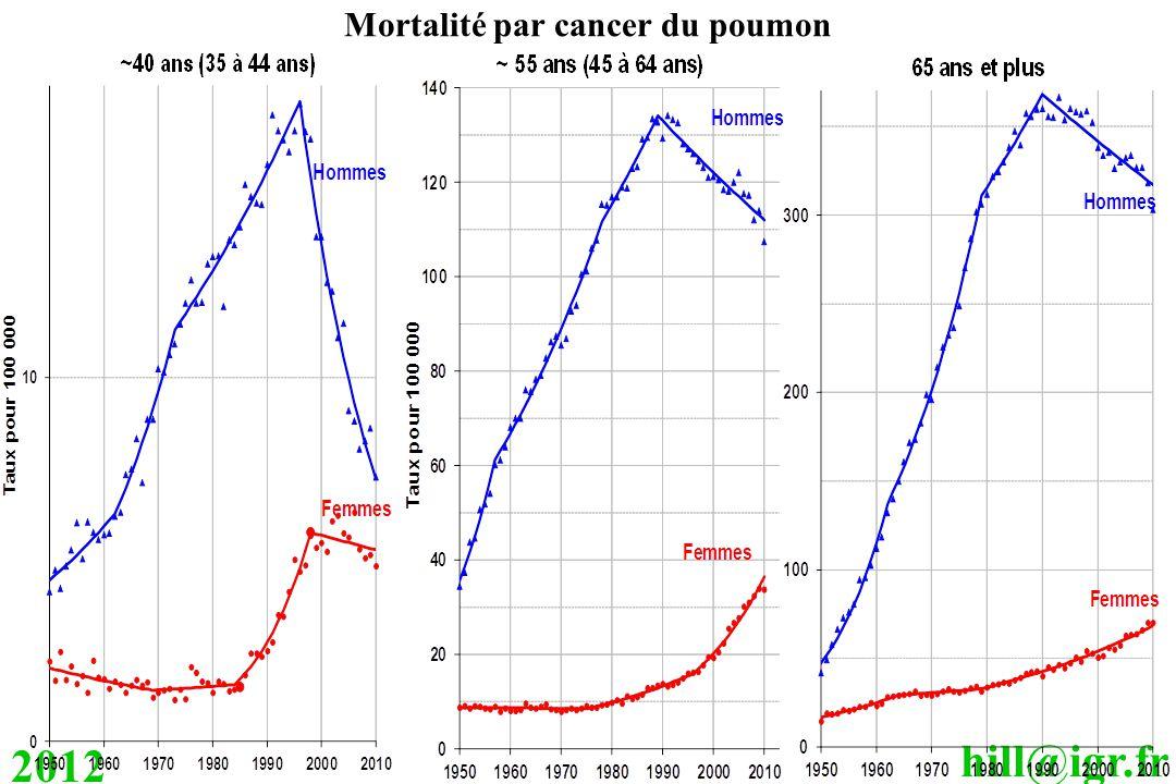 hill@igr.fr 2012 Mortalité par cancer du poumon
