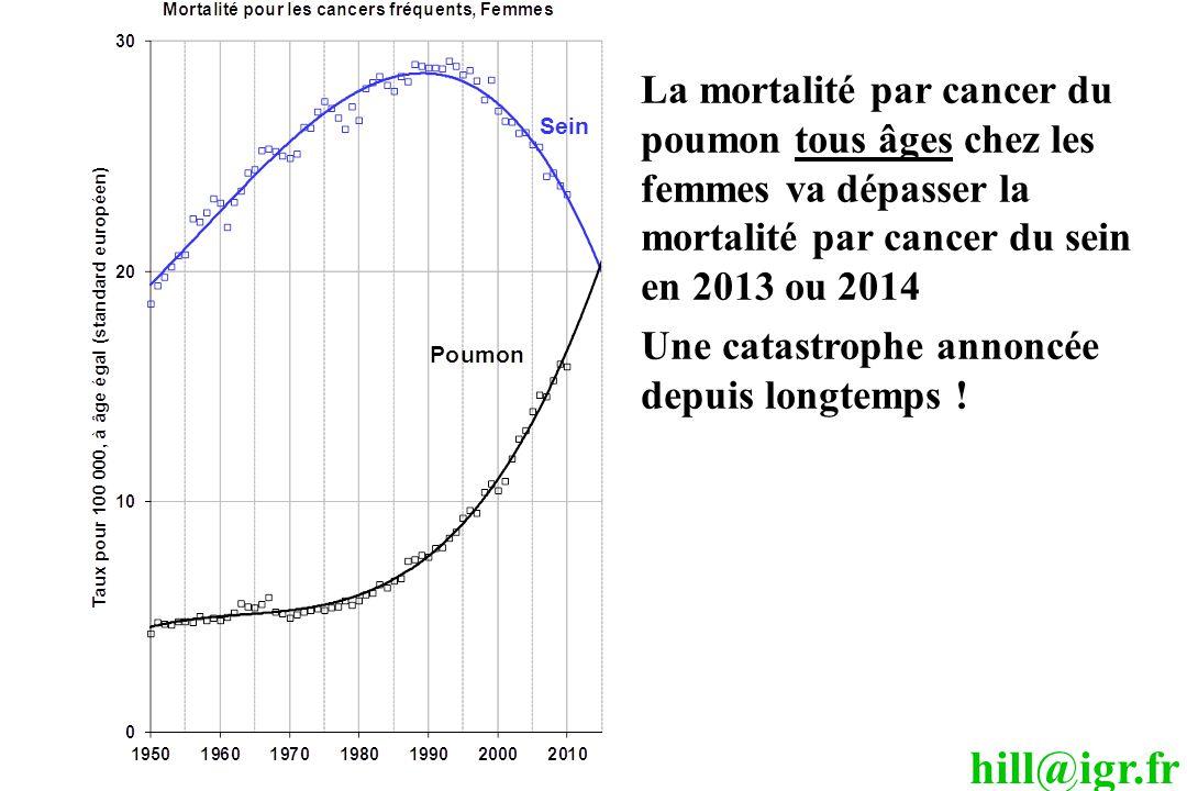 hill@igr.fr La mortalité par cancer du poumon tous âges chez les femmes va dépasser la mortalité par cancer du sein en 2013 ou 2014 Une catastrophe annoncée depuis longtemps !