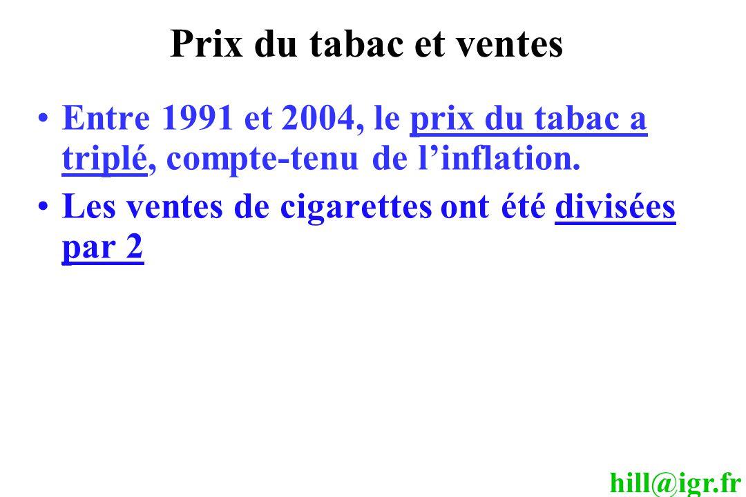 Prix du tabac et ventes Entre 1991 et 2004, le prix du tabac a triplé, compte-tenu de l'inflation. Les ventes de cigarettes ont été divisées par 2