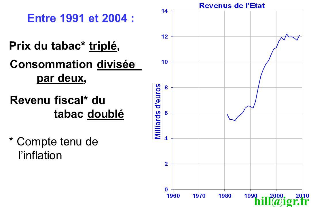 hill@igr.fr Entre 1991 et 2004 : Prix du tabac* triplé, Consommation divisée par deux, Revenu fiscal* du tabac doublé * Compte tenu de l'inflation