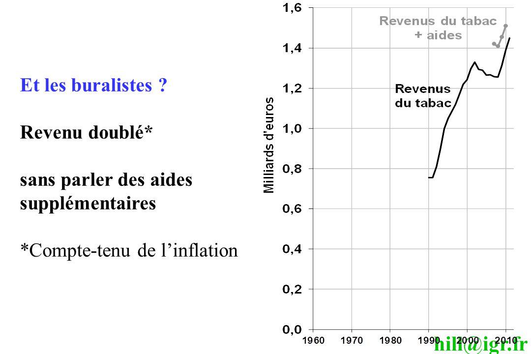 hill@igr.fr Et les buralistes ? Revenu doublé* sans parler des aides supplémentaires *Compte-tenu de l'inflation
