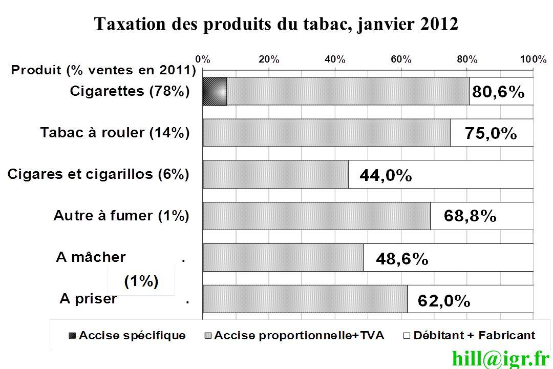 hill@igr.fr Taxation des produits du tabac, janvier 2012