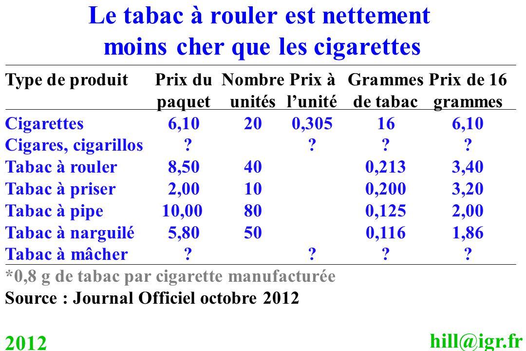 hill@igr.fr 2012 Type de produitPrix du Nombre Prix àGrammesPrix de 16 paquetunitésl'unitéde tabacgrammes Cigarettes6,10200,305166,10 Cigares, cigarillos ???.