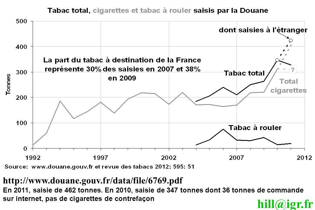hill@igr.fr http://www.douane.gouv.fr/data/file/6769.pdf En 2011, saisie de 462 tonnes. En 2010, saisie de 347 tonnes dont 36 tonnes de commande sur i