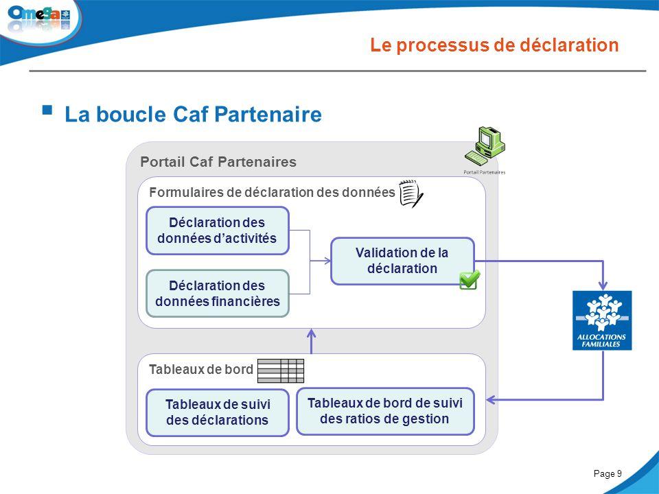 27 mai 2014Comité partenarial « Petite enfance »Page 9 Portail Caf Partenaires Tableaux de bord Formulaires de déclaration des données Le processus de