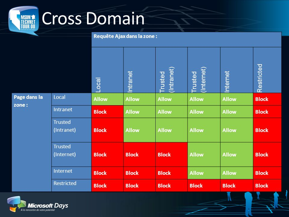 Cross Domain Requête Ajax dans la zone : Local Intranet Trusted (Intranet) Trusted (Internet) Internet Restricted Page dans la zone : Local Allow Block Intranet BlockAllow Block Trusted (Intranet) BlockAllow Block Trusted (Internet) Block Allow Block Internet Block Allow Block Restricted Block