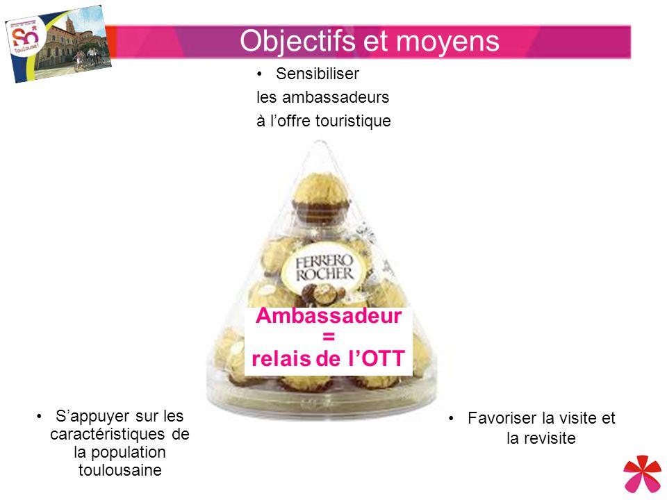 Objectifs et moyens Ambassadeur = relais de l'OTT Sensibiliser les ambassadeurs à l'offre touristique Favoriser la visite et la revisite S'appuyer sur