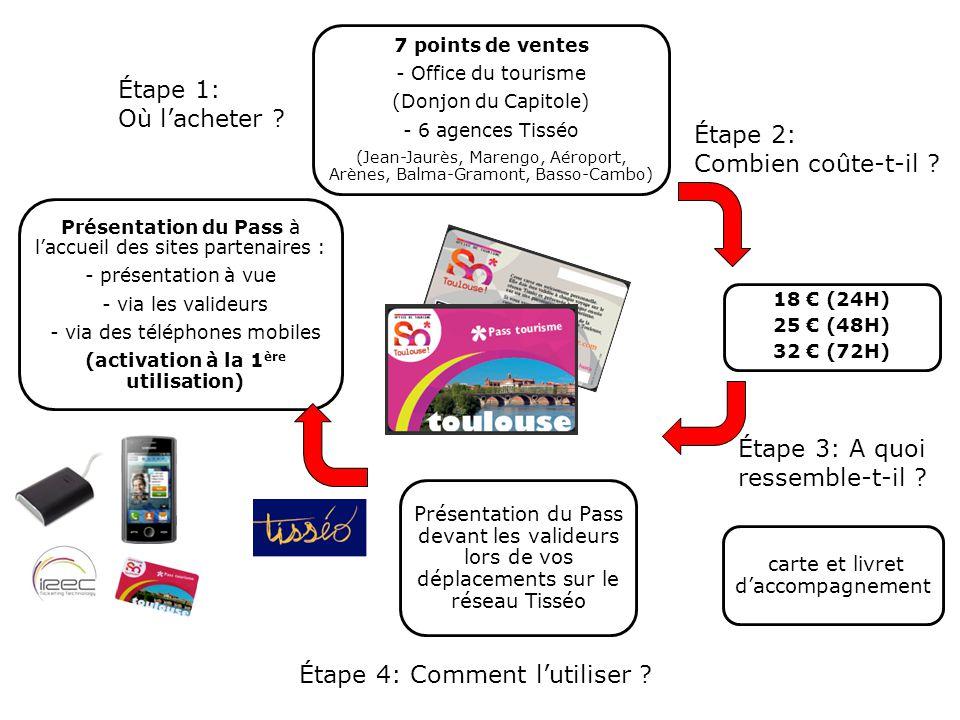 Présentation du Pass à l'accueil des sites partenaires : - présentation à vue - via les valideurs - via des téléphones mobiles (activation à la 1 ère