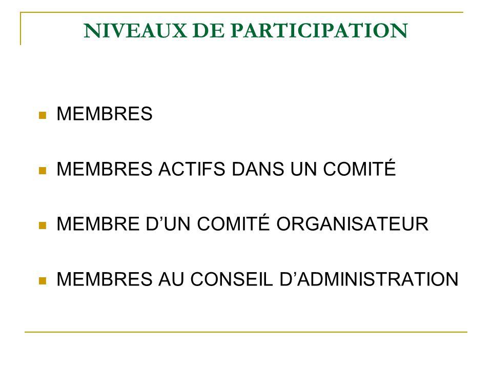 NIVEAUX DE PARTICIPATION MEMBRES MEMBRES ACTIFS DANS UN COMITÉ MEMBRE D'UN COMITÉ ORGANISATEUR MEMBRES AU CONSEIL D'ADMINISTRATION