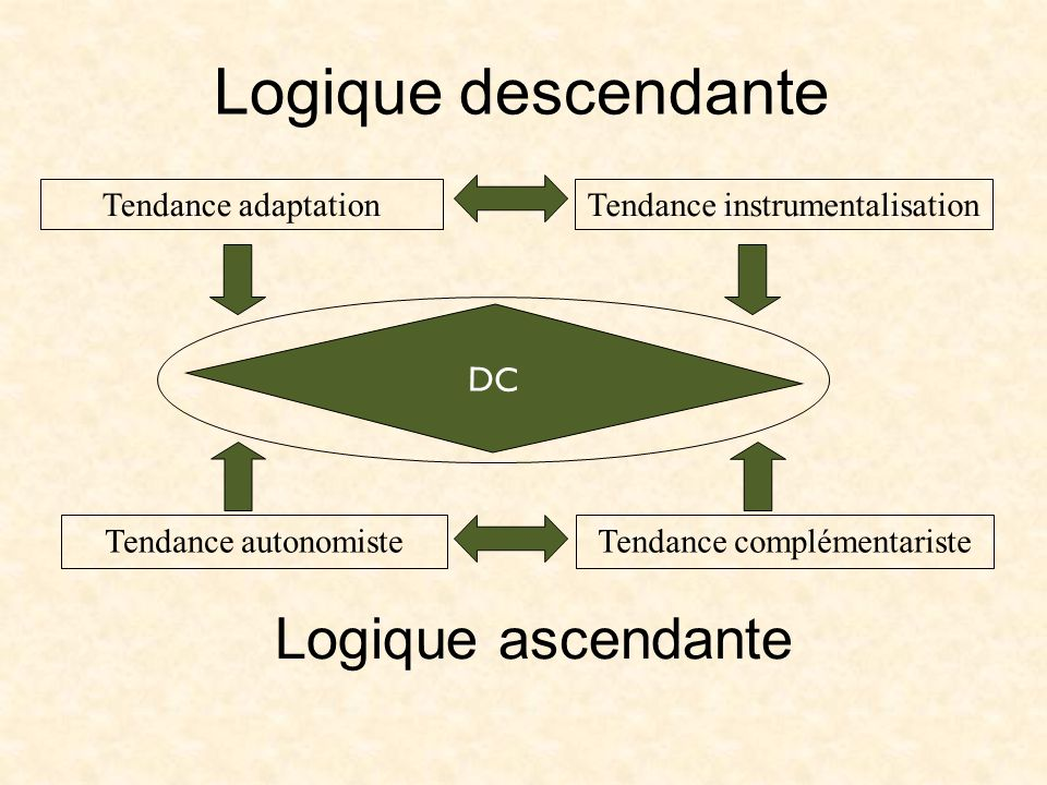 Logique descendante Logique ascendante Tendance adaptation Tendance autonomiste Tendance instrumentalisation Tendance complémentariste DC