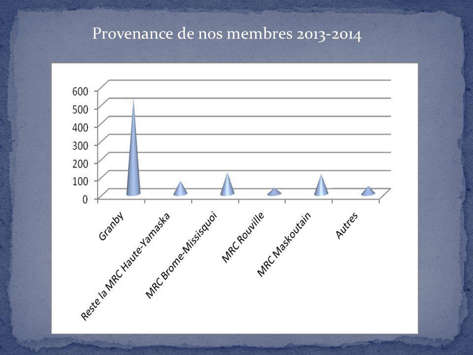 Provenance de nos membres 2013-2014