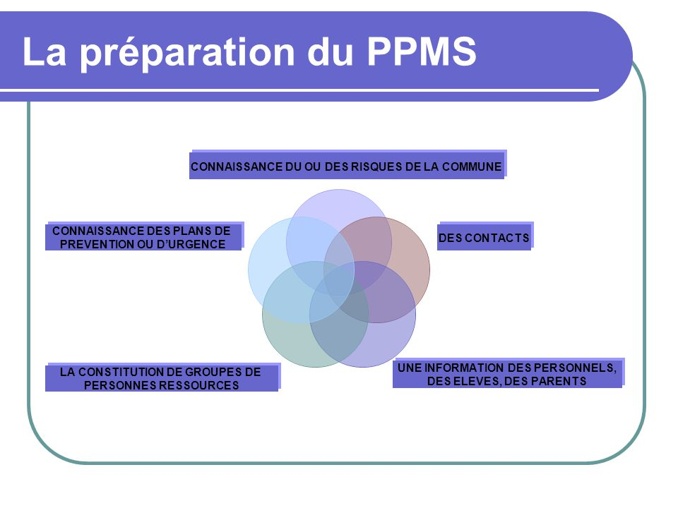 La préparation du PPMS CONNAISSANCE DU OU DES RISQUES DE LA COMMUNE DES CONTACTS UNE INFORMATION DES PERSONNELS, DES ELEVES, DES PARENTS LA CONSTITUTION DE GROUPES DE PERSONNES RESSOURCES CONNAISSANCE DES PLANS DE PREVENTION OU D'URGENCE