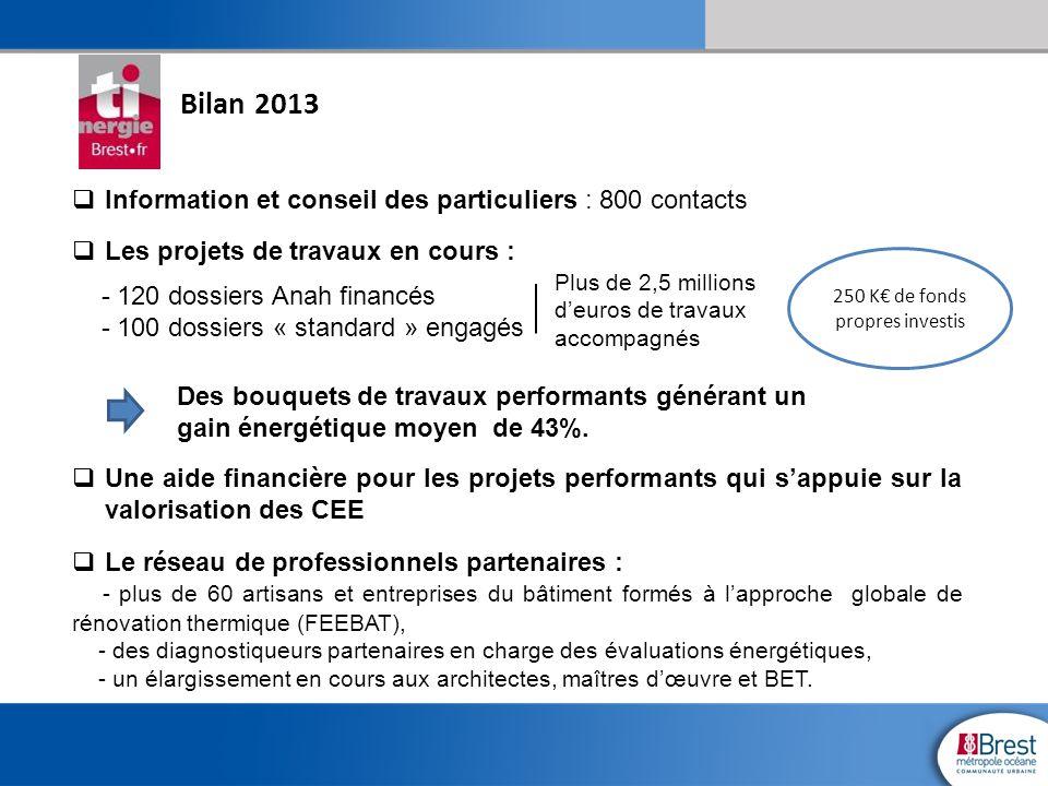 250 K€ de fonds propres investis Bilan 2013  Information et conseil des particuliers : 800 contacts  Les projets de travaux en cours : - 120 dossier