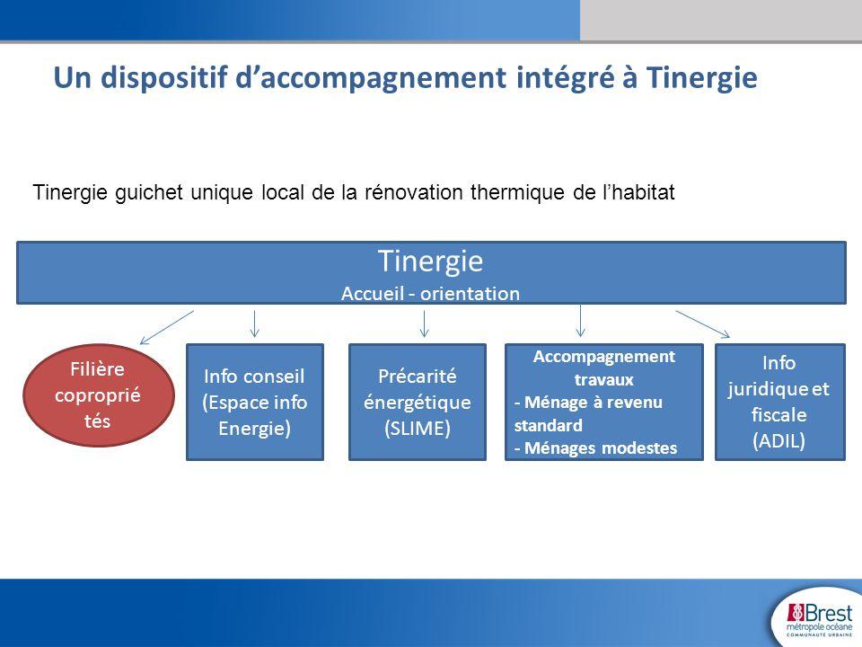Tinergie guichet unique local de la rénovation thermique de l'habitat Tinergie Accueil - orientation Info conseil (Espace info Energie) Précarité éner