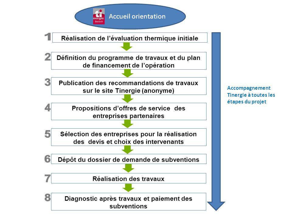 Accompagnement Tinergie à toutes les étapes du projet Définition du programme de travaux et du plan de financement de l'opération Publication des reco