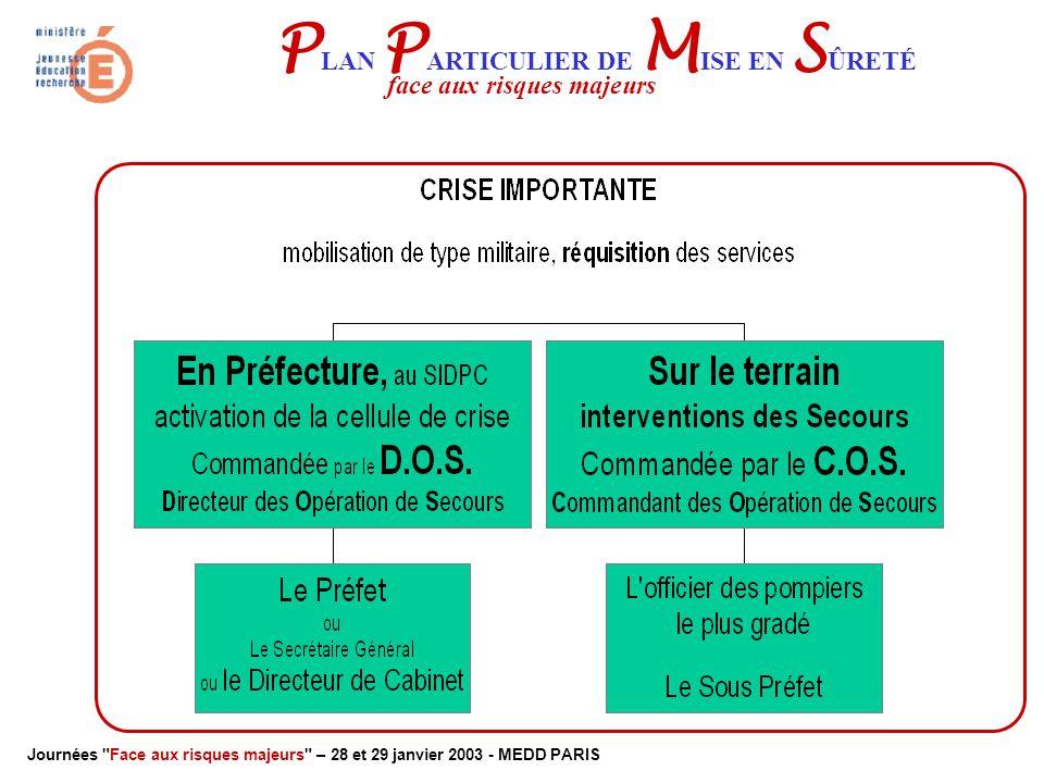 Journées Face aux risques majeurs – 28 et 29 janvier 2003 - MEDD PARIS P LAN P ARTICULIER DE M ISE EN S ÛRETÉ face aux risques majeurs Les secours Les autorités  Gérer la communication avec l'extérieur .