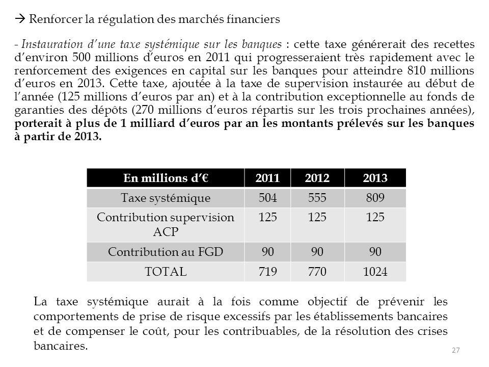  Renforcer la régulation des marchés financiers - Instauration d'une taxe systémique sur les banques : cette taxe générerait des recettes d'environ 500 millions d'euros en 2011 qui progresseraient très rapidement avec le renforcement des exigences en capital sur les banques pour atteindre 810 millions d'euros en 2013.